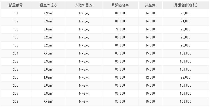 ベースポイントオフィスの料金表。新宿駅・西新宿駅の古民家レンタルオフィス