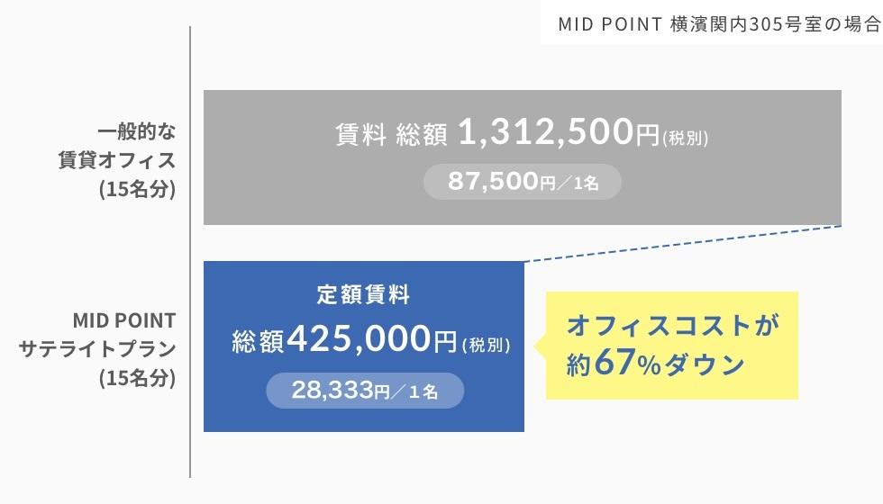 midpointサテライトプラン_月額賃料削減